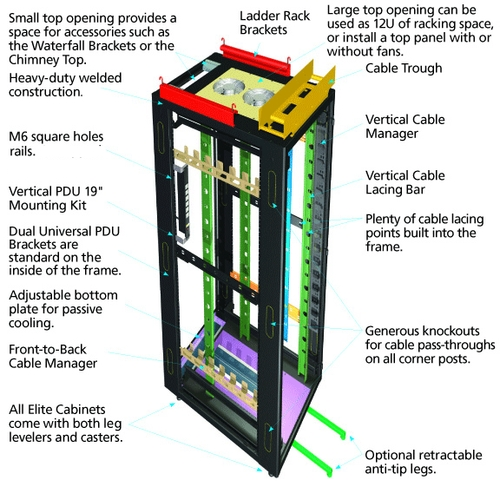 Cable Management for Elite Cabinets Applikationsdiagram