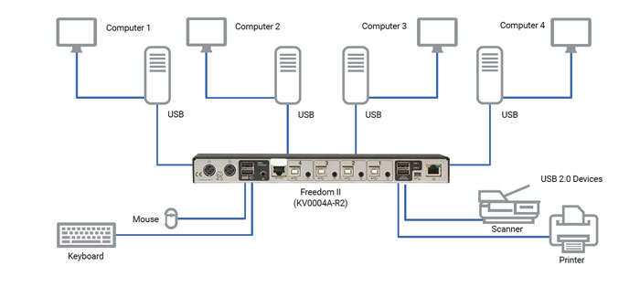 Freedom II KVM Switch Applikationsdiagram