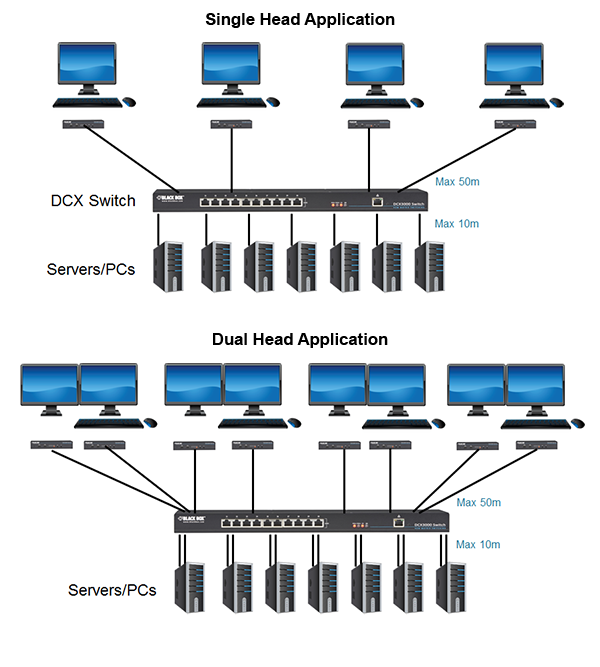 DCX Digital CATx KVM Matrix Switch Applikationsdiagram