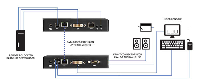 Emerald® SE DVI KVM-over-IP Extender - Single-Head/Dual-Head, V-USB 2.0, Audio, Virtual Machine Access Applikationsdiagram