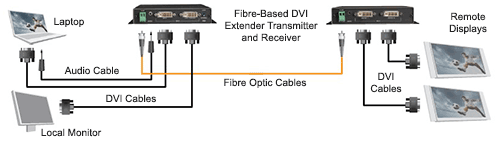 Non-networked fiber-based Diagram