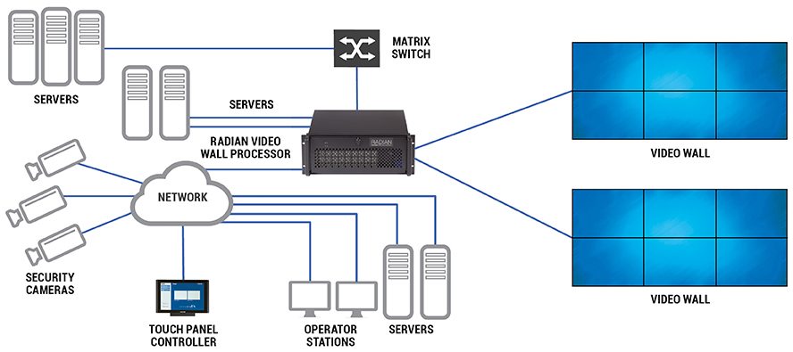 Radian multiple video-wall diagram